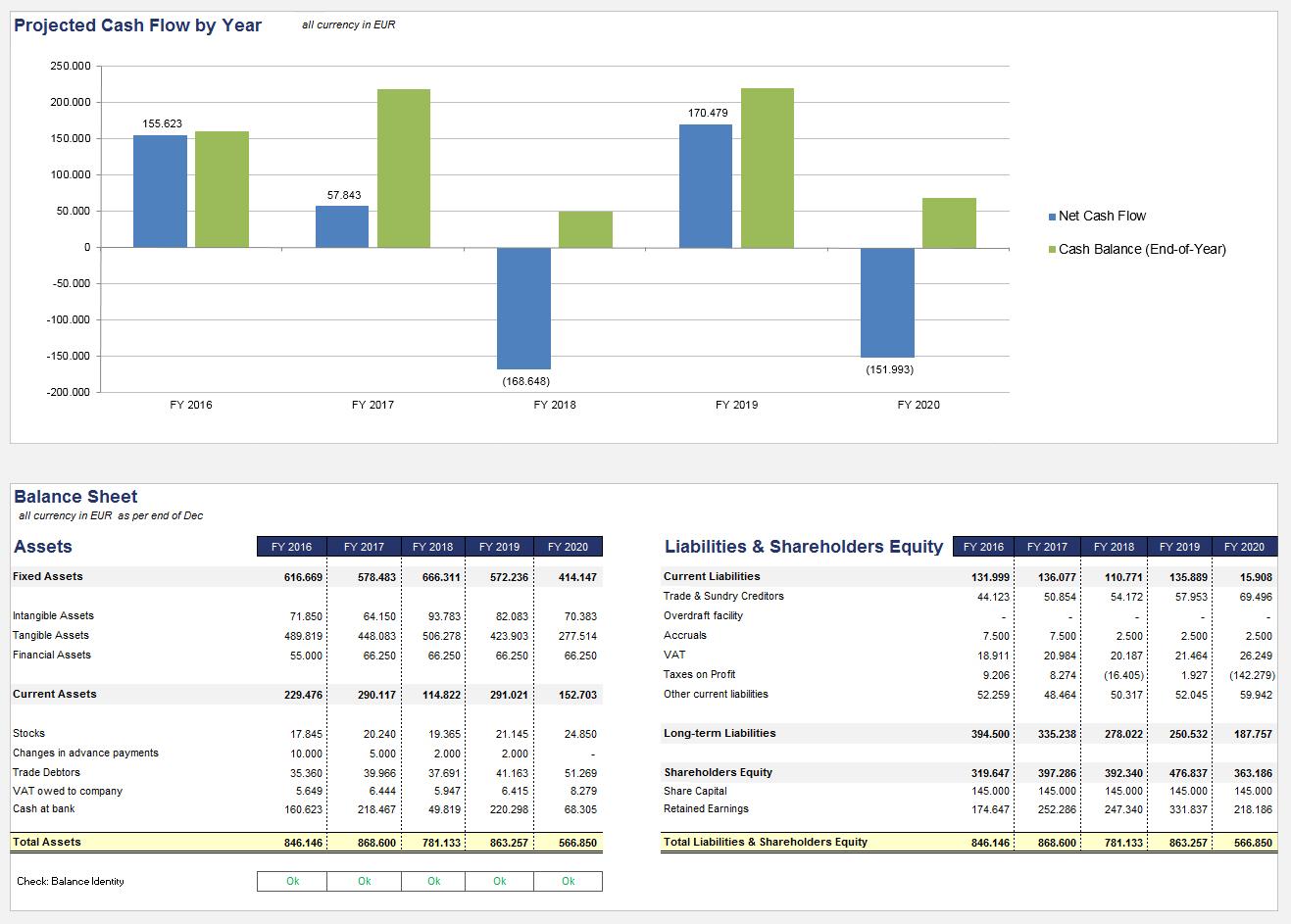 Cash flow sheet excel template