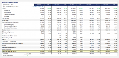Condensed Profit and Loss (Income Statement)