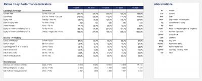 General Key Performance Indicators