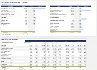 Sources and Uses and condensed Profit and Loss (Income Statement)